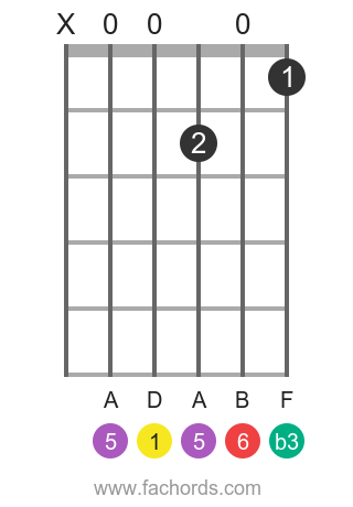 D m6 position 1 guitar chord diagram