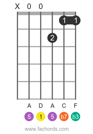 D m7 position 1 guitar chord diagram