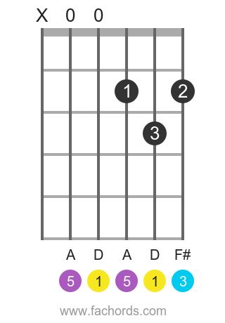 D maj position 1 guitar chord diagram