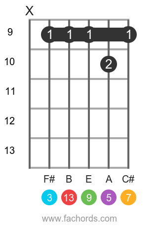 D maj13 position 13 guitar chord diagram