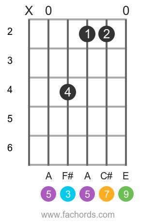 D maj9 position 1 guitar chord diagram
