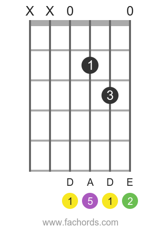 D sus2 position 1 guitar chord diagram