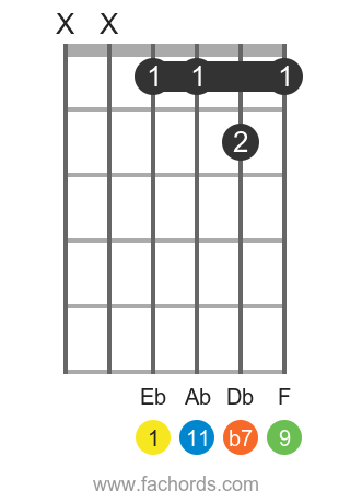 Eb 11 position 1 guitar chord diagram