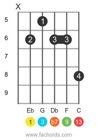 Eb 13 position 1 guitar chord diagram