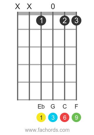 Eb 6/9 position 1 guitar chord diagram