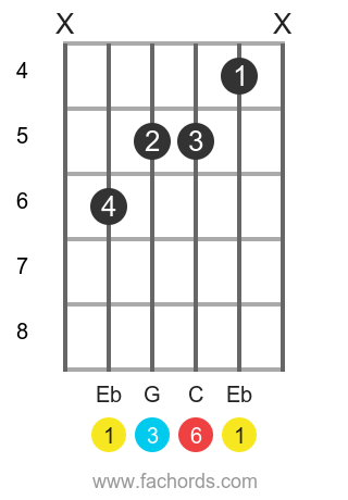 Eb 6 position 1 guitar chord diagram