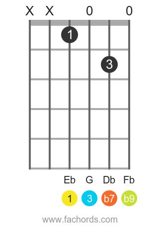 Eb 7(b9) position 1 guitar chord diagram
