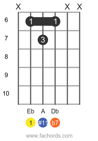 Eb 7(#11) position 1 guitar chord diagram