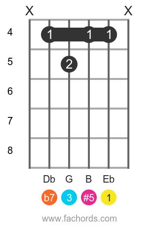 Eb 7(#5) position 1 guitar chord diagram