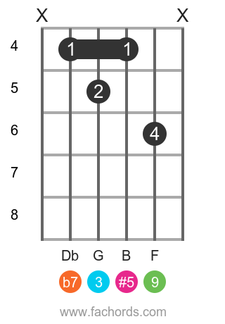 Eb 9(#5) position 1 guitar chord diagram