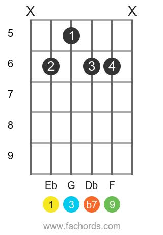 Eb 9 position 1 guitar chord diagram