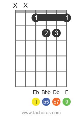Eb 9b5 position 1 guitar chord diagram