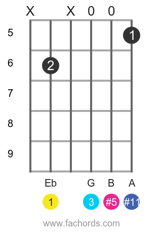 Eb +(#11) position 1 guitar chord diagram