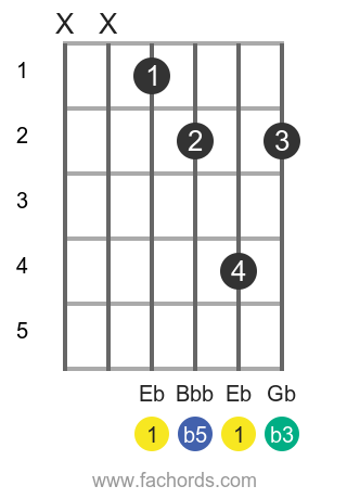 Eb dim position 1 guitar chord diagram
