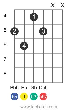 Eb dim7 position 1 guitar chord diagram