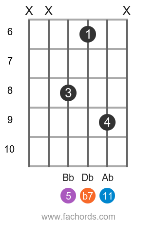 Eb m11 position 1 guitar chord diagram