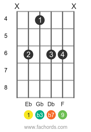 Eb m9 position 1 guitar chord diagram