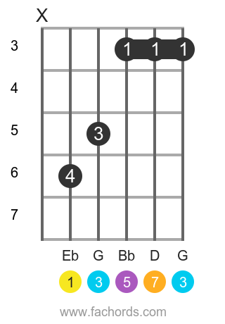 Eb maj7 position 1 guitar chord diagram