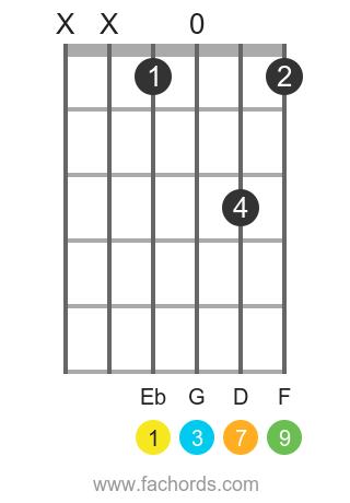 Eb maj9 position 1 guitar chord diagram