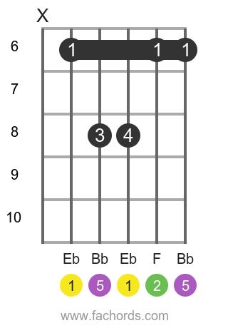 Eb sus2 position 1 guitar chord diagram