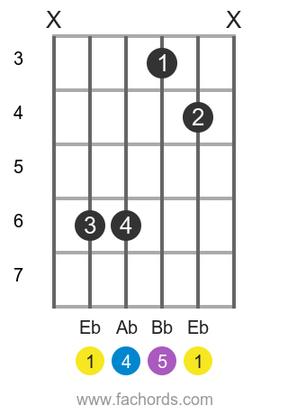Eb sus4 position 1 guitar chord diagram