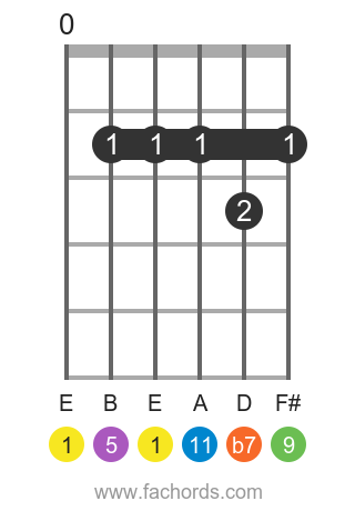 E 11 position 1 guitar chord diagram