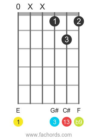 E 13(b9) position 5 guitar chord diagram