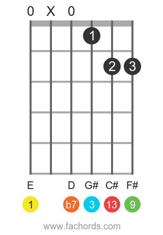 E 13 position 1 guitar chord diagram