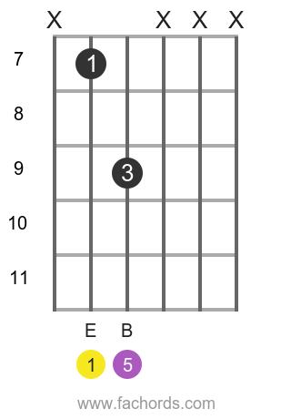 E 5 position 1 guitar chord diagram