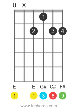 E 6/9 position 1 guitar chord diagram
