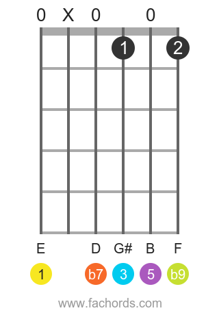 E 7(b9) position 1 guitar chord diagram
