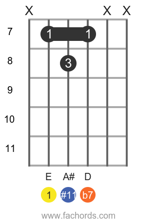 E 7(#11) position 1 guitar chord diagram