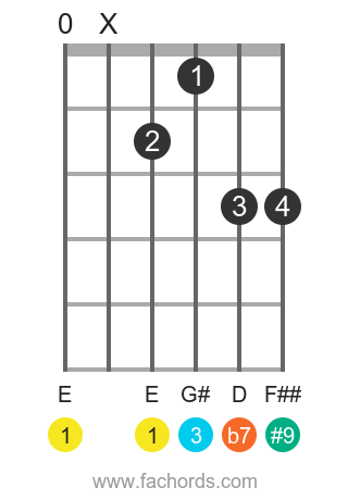 E 7(#9) position 1 guitar chord diagram