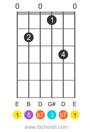 E 7 position 1 guitar chord diagram