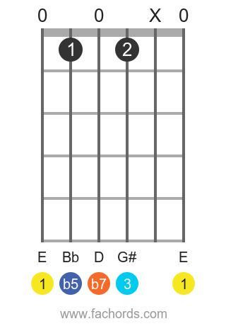 E 7b5 position 1 guitar chord diagram