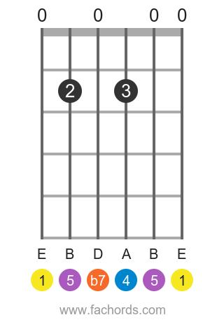 E 7sus4 position 1 guitar chord diagram