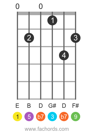E 9 position 1 guitar chord diagram