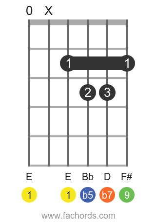 E 9b5 position 1 guitar chord diagram
