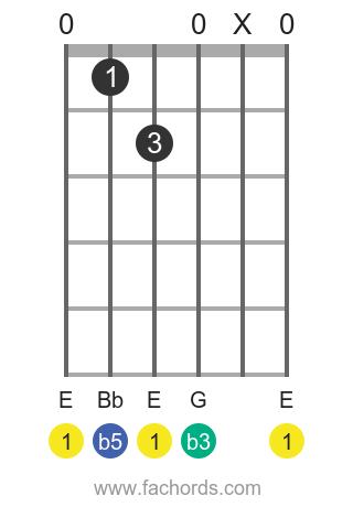 E dim position 1 guitar chord diagram