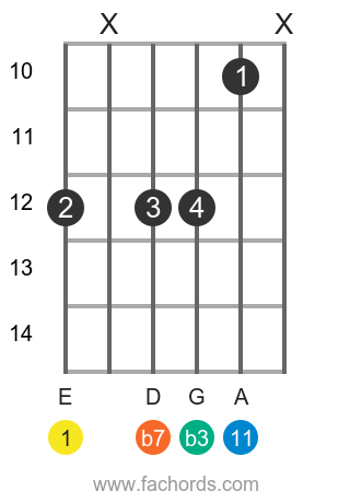 E m11 position 1 guitar chord diagram