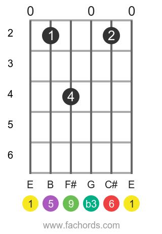 E m6/9 position 1 guitar chord diagram