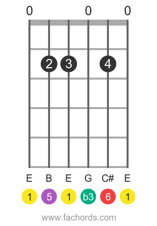 E m6 position 1 guitar chord diagram