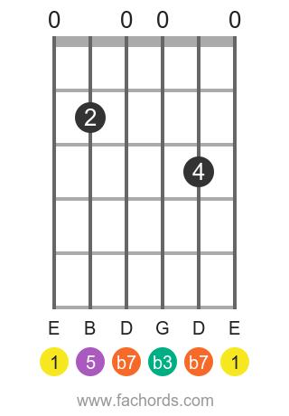 E m7 position 1 guitar chord diagram