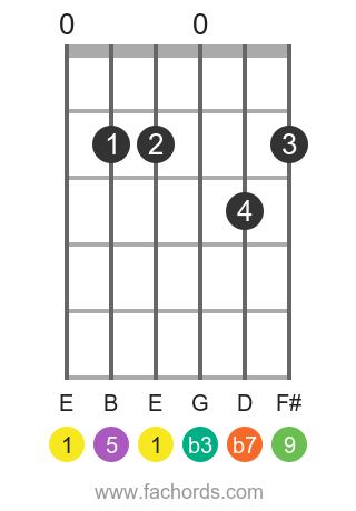 E m9 position 1 guitar chord diagram