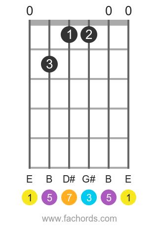 E maj7 position 1 guitar chord diagram