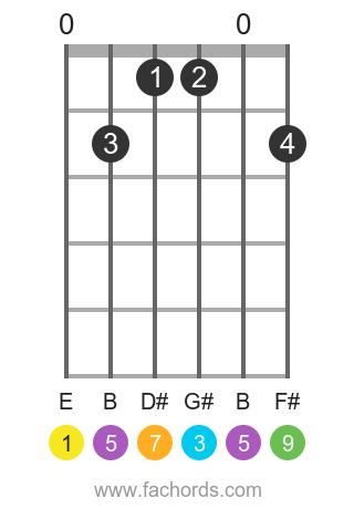 E maj9 position 1 guitar chord diagram
