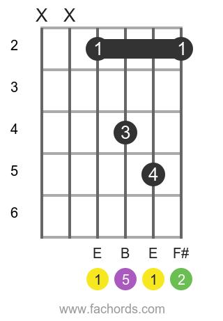 E sus2 position 1 guitar chord diagram