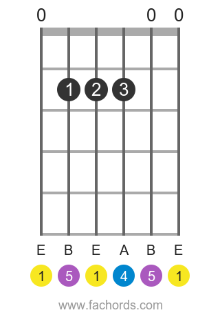 E sus4 position 1 guitar chord diagram