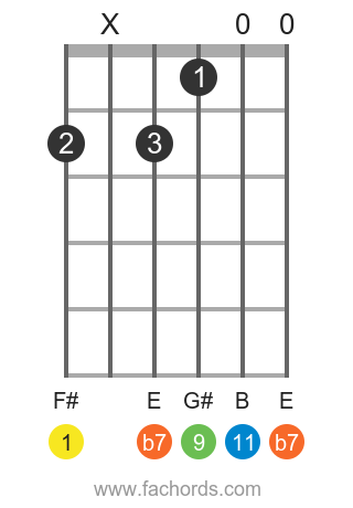 F# 11 position 1 guitar chord diagram