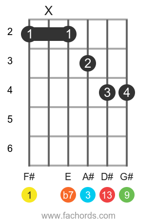 F# 13 position 1 guitar chord diagram